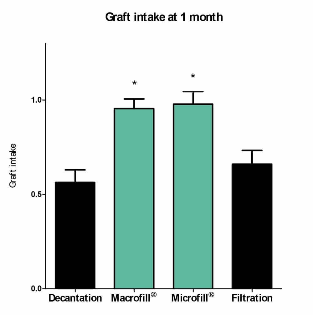 high graft intake adipsculpt fat grafting lipofilling purification